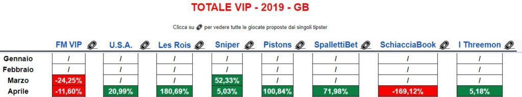 Risultati GODOBET VIP Aprile 2019